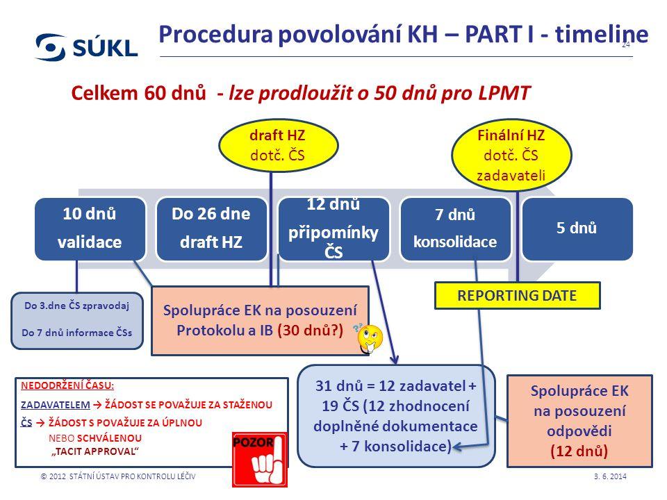 Procedura povolování KH – PART I - timeline 10 dnů validace Do 26 dne draft HZ 12 dnů připomínky ČS 7 dnů konsolidace 5 dnů 3.