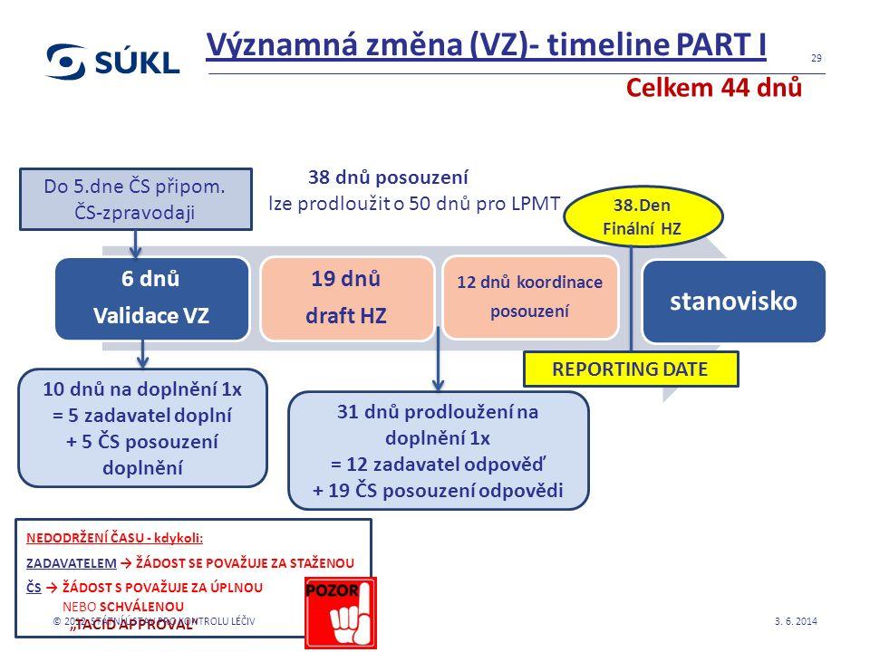 Významná změna (VZ)- timeline PART I 6 dnů Validace VZ 19 dnů draft HZ stanovisko 12 dnů koordinace posouzení 3. 6. 2014 29 31 dnů prodloužení na dopl