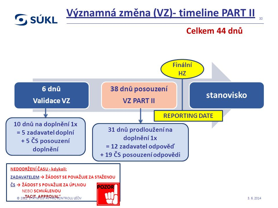 Významná změna (VZ)- timeline PART II 6 dnů Validace VZ 38 dnů posouzení VZ PART II stanovisko 3. 6. 2014 30 31 dnů prodloužení na doplnění 1x = 12 za