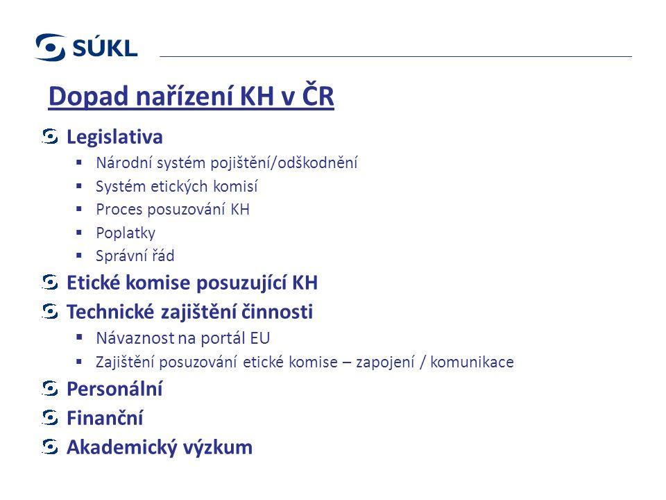 Dopad nařízení KH v ČR Legislativa  Národní systém pojištění/odškodnění  Systém etických komisí  Proces posuzování KH  Poplatky  Správní řád Etic