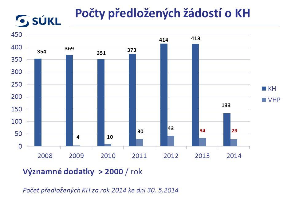 Počty předložených žádostí o KH Významné dodatky > 2000 / rok Počet předložených KH za rok 2014 ke dni 30.