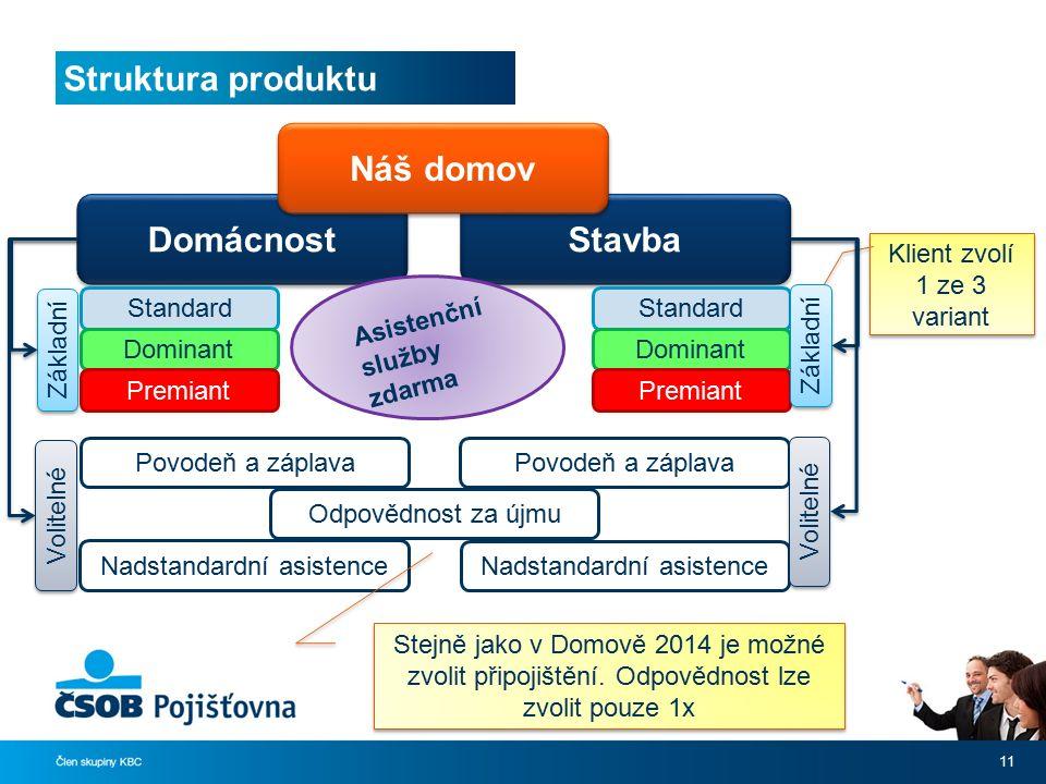 Struktura produktu 11 Domácnost Stavba Standard Dominant Premiant Standard Dominant Premiant Povodeň a záplava Nadstandardní asistence Povodeň a zápla