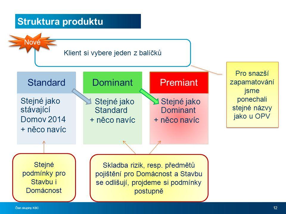 Struktura produktu 12 Standard Stejné jako stávající Domov 2014 + něco navíc Dominant Stejné jako Standard + něco navíc Premiant Stejné jako Dominant + něco navíc Klient si vybere jeden z balíčků Nové Pro snazší zapamatování jsme ponechali stejné názvy jako u OPV Skladba rizik, resp.