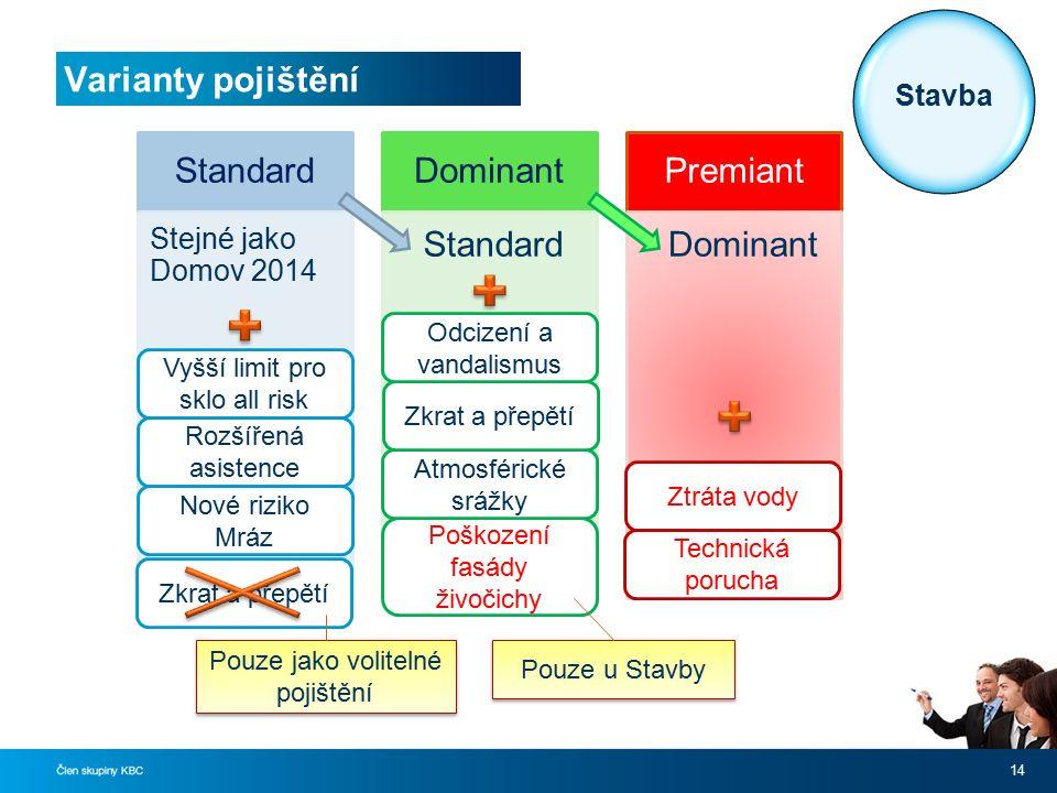 Varianty pojištění 14 Standard Stejné jako Domov 2014 Dominant Standard Premiant Dominant Vyšší limit pro sklo all risk Rozšířená asistence Ztráta vod