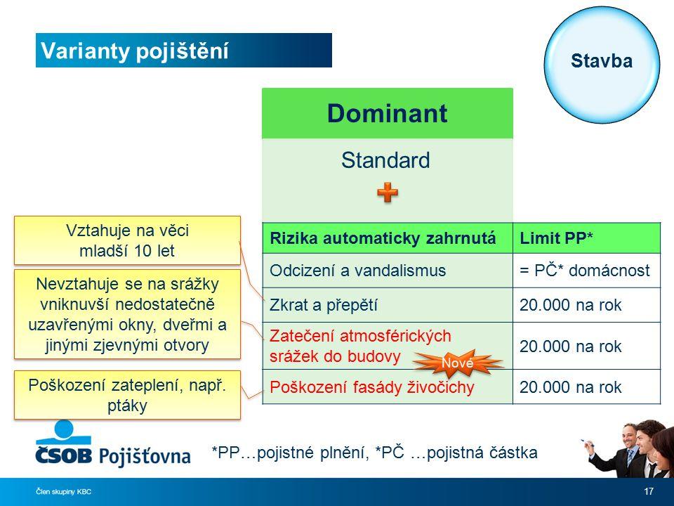 Varianty pojištění 17 Dominant Standard *PP…pojistné plnění, *PČ …pojistná částka Rizika automaticky zahrnutáLimit PP* Odcizení a vandalismus= PČ* dom