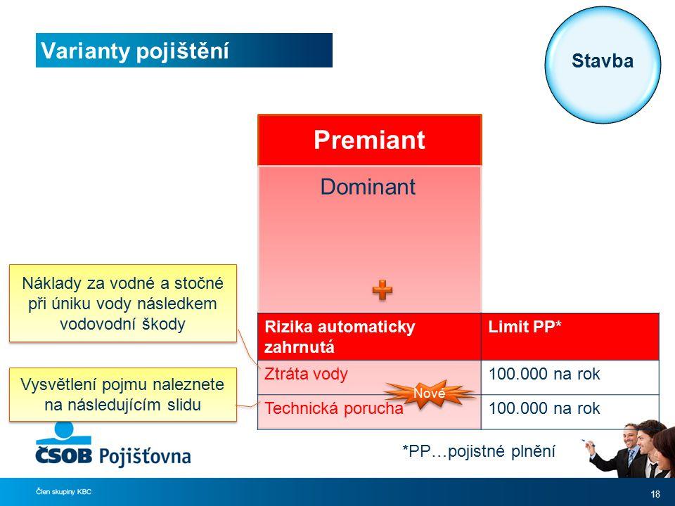 Premiant Dominant Varianty pojištění 18 *PP…pojistné plnění Rizika automaticky zahrnutá Limit PP* Ztráta vody100.000 na rok Technická porucha100.000 n