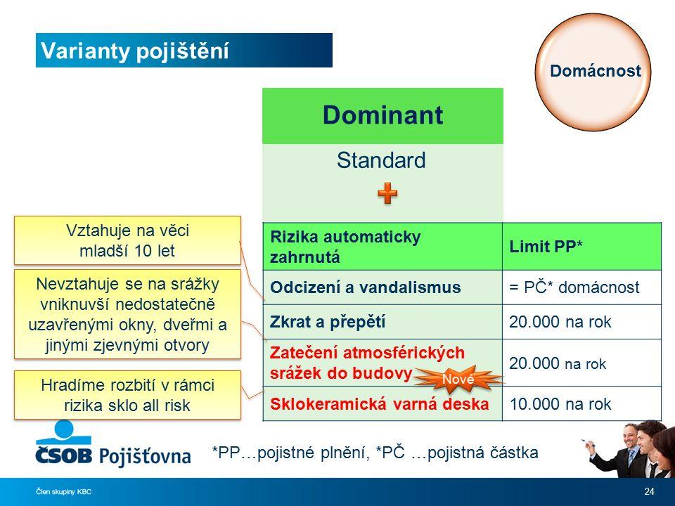 Varianty pojištění 24 Standard Domácnost *PP…pojistné plnění, *PČ …pojistná částka Rizika automaticky zahrnutá Limit PP* Odcizení a vandalismus= PČ* d