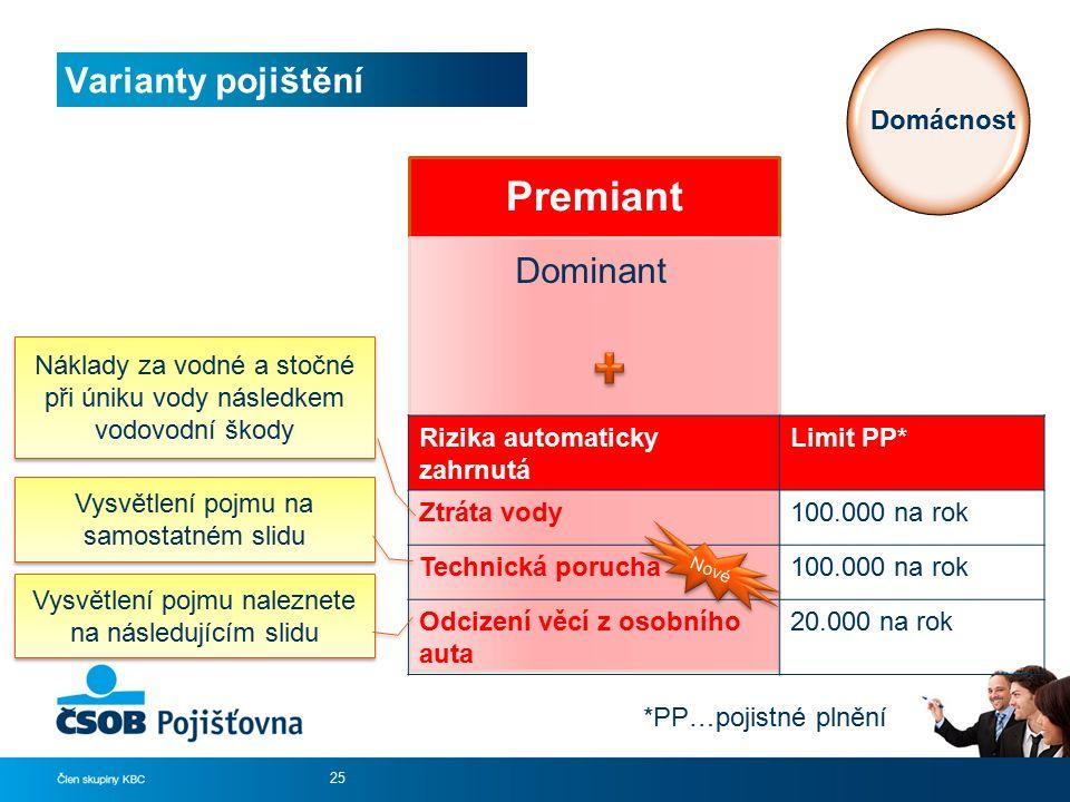 Premiant Dominant Varianty pojištění 25 Domácnost *PP…pojistné plnění Rizika automaticky zahrnutá Limit PP* Ztráta vody100.000 na rok Technická poruch