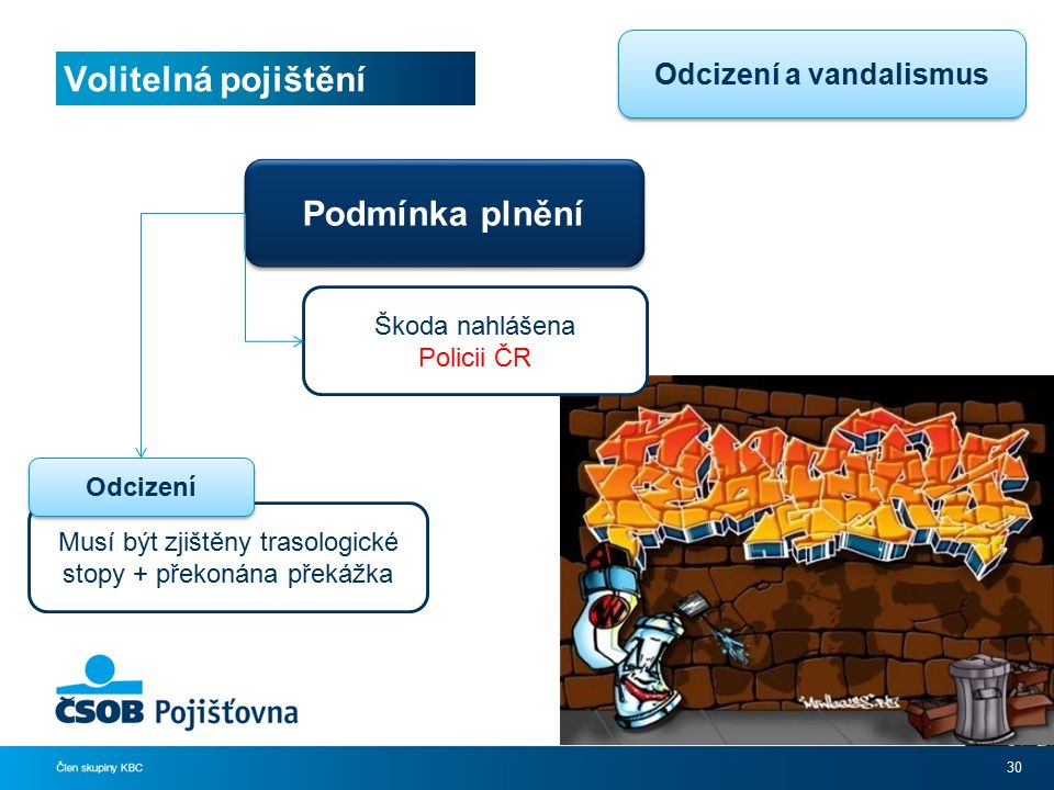 Volitelná pojištění 30 Podmínka plnění Škoda nahlášena Policii ČR Musí být zjištěny trasologické stopy + překonána překážka Odcizení Odcizení a vandalismus