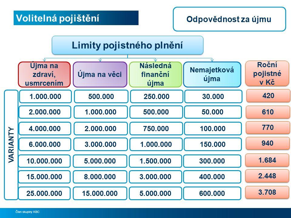 Volitelná pojištění 36 Újma na zdraví, usmrcením Limity pojistného plnění Újma na věci Následná finanční újma Nemajetková újma 2.000.0001.000.000500.0
