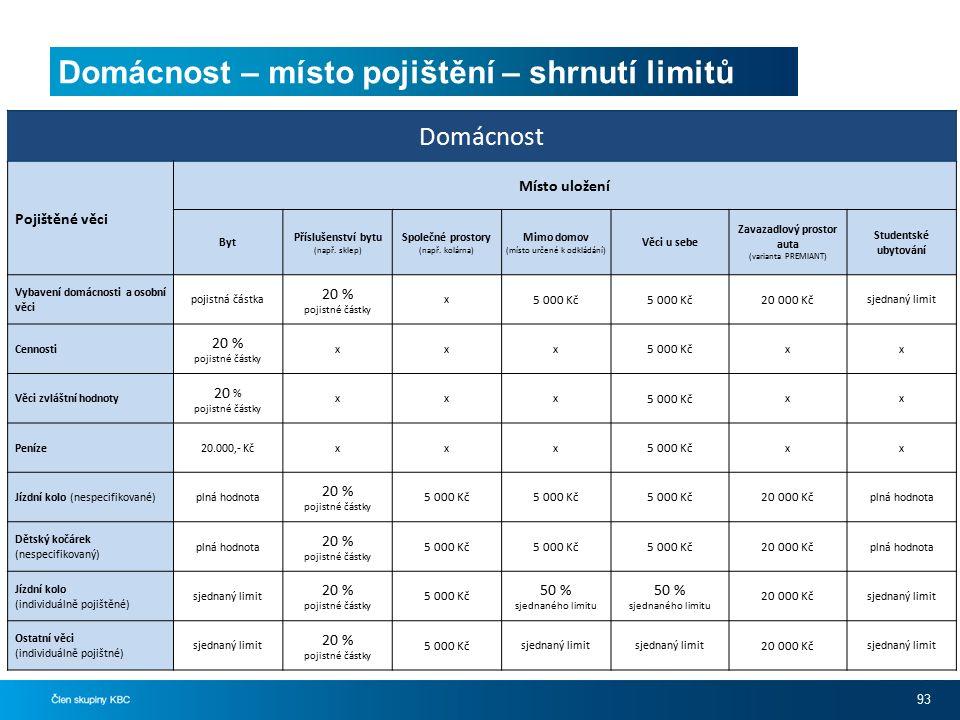 Domácnost – místo pojištění – shrnutí limitů 93 Domácnost Pojištěné věci Místo uložení Byt Příslušenství bytu (např.