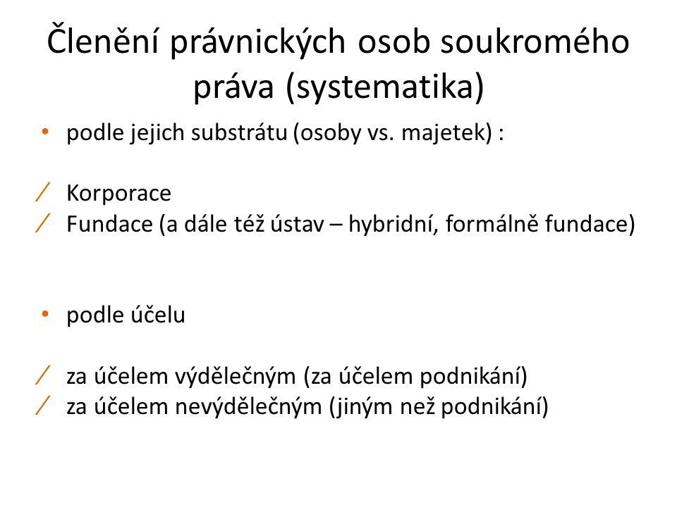 Členění právnických osob soukromého práva (systematika) podle jejich substrátu (osoby vs. majetek) : ∕ Korporace ∕ Fundace (a dále též ústav – hybridn