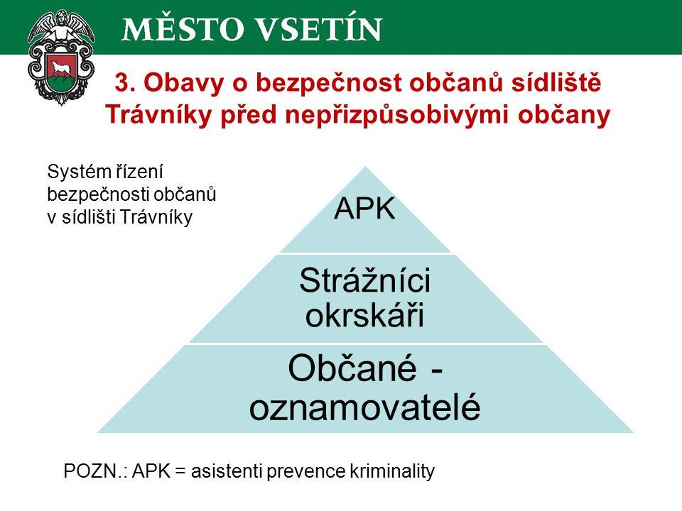 Systém řízení bezpečnosti občanů v sídlišti Trávníky APK Strážníci okrskáři Občané - oznamovatelé POZN.: APK = asistenti prevence kriminality 3.
