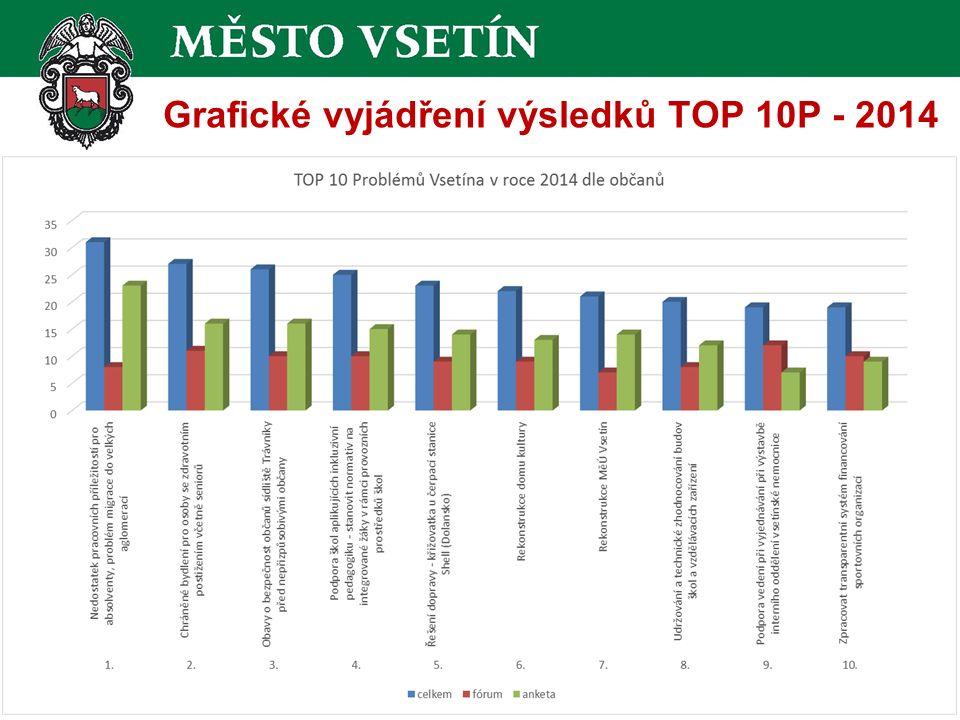 Grafické vyjádření výsledků TOP 10P - 2014