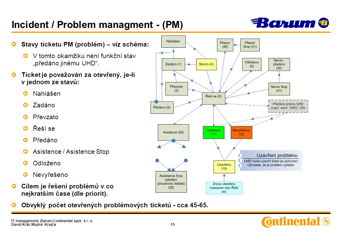 IT management, Barum Continental spol. s r. o. David Král, Mojmír Krejča15 Incident / Problem managment - (PM) Stavy ticketu PM (problém) – viz schéma