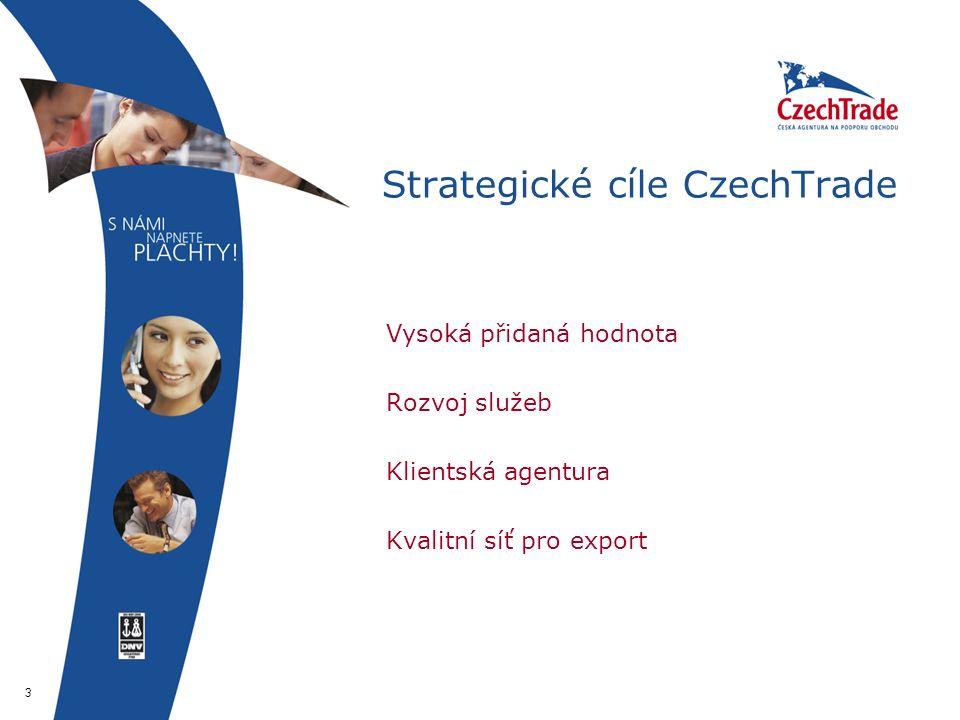 3 Strategické cíle CzechTrade  Vysoká přidaná hodnota  Rozvoj služeb  Klientská agentura  Kvalitní síť pro export