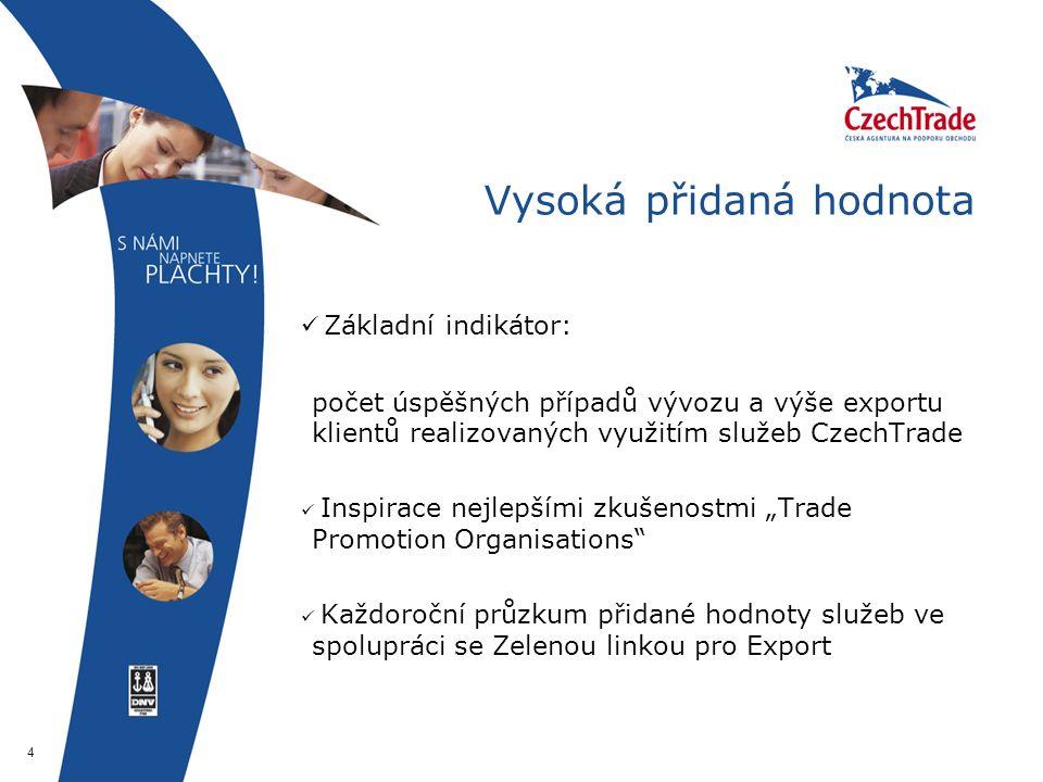 """4 Vysoká přidaná hodnota Základní indikátor: počet úspěšných případů vývozu a výše exportu klientů realizovaných využitím služeb CzechTrade Inspirace nejlepšími zkušenostmi """"Trade Promotion Organisations Každoroční průzkum přidané hodnoty služeb ve spolupráci se Zelenou linkou pro Export"""