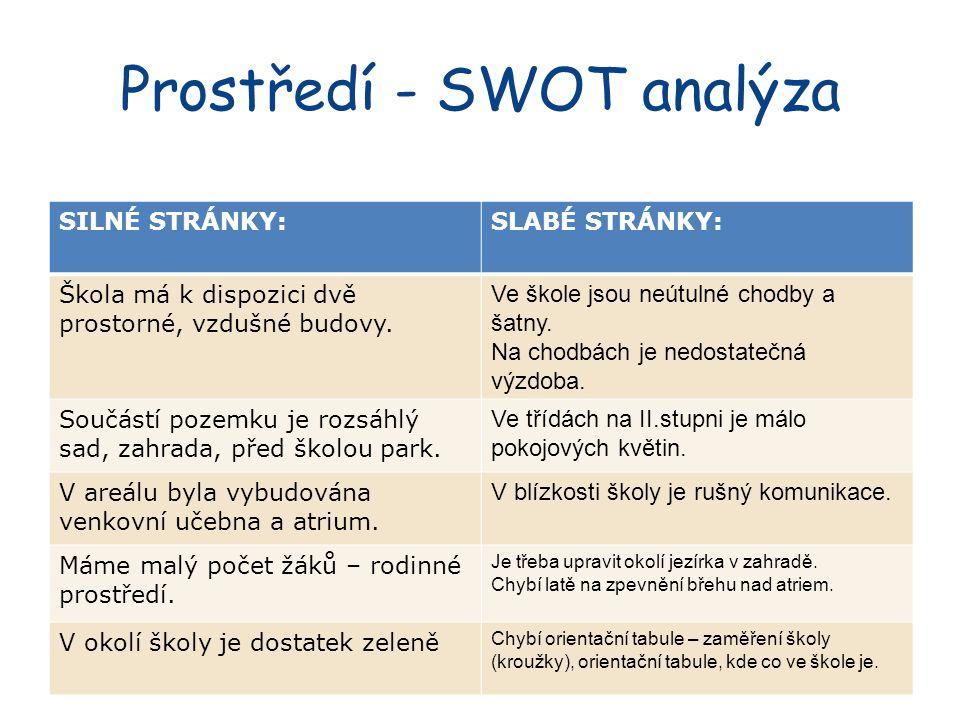 Prostředí - SWOT analýza SILNÉ STRÁNKY:SLABÉ STRÁNKY: Škola má k dispozici dvě prostorné, vzdušné budovy.