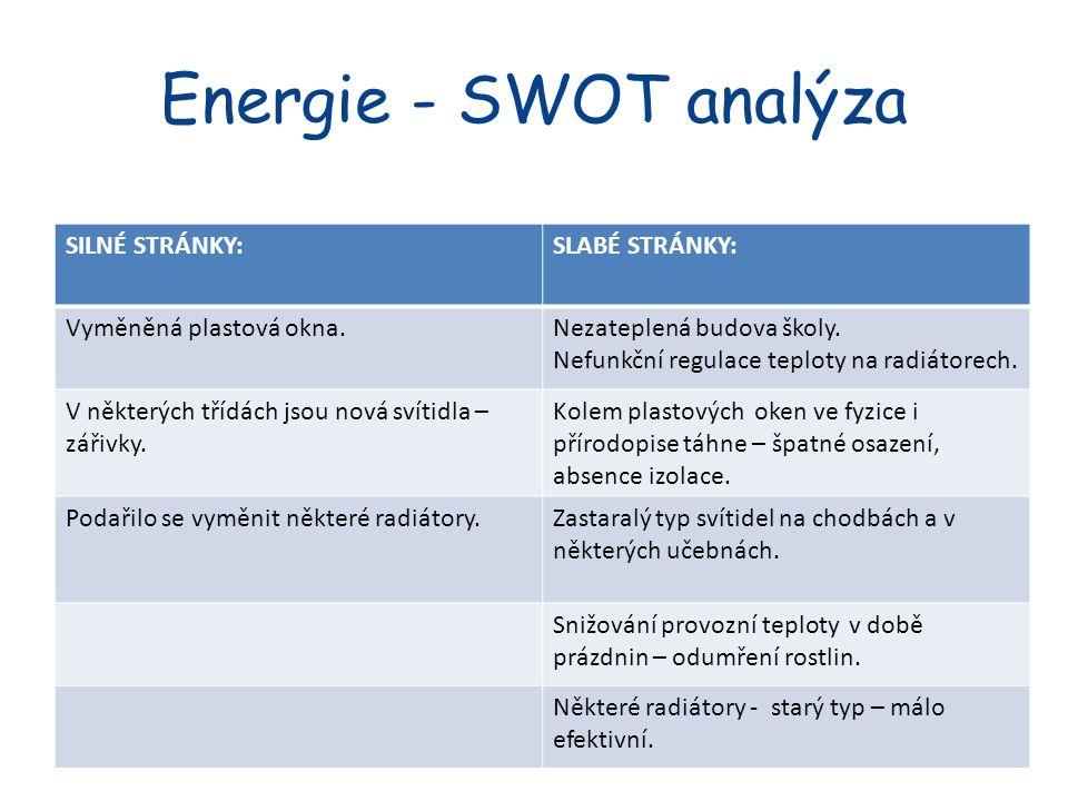 Energie - SWOT analýza SILNÉ STRÁNKY:SLABÉ STRÁNKY: Vyměněná plastová okna.Nezateplená budova školy.