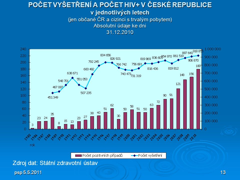 psp 5.5.201113 POČET VYŠETŘENÍ A POČET HIV+ V ČESKÉ REPUBLICE v jednotlivých letech (jen občané ČR a cizinci s trvalým pobytem) Absolutní údaje ke dni 31.12.2010 Zdroj dat: Státní zdravotní ústav