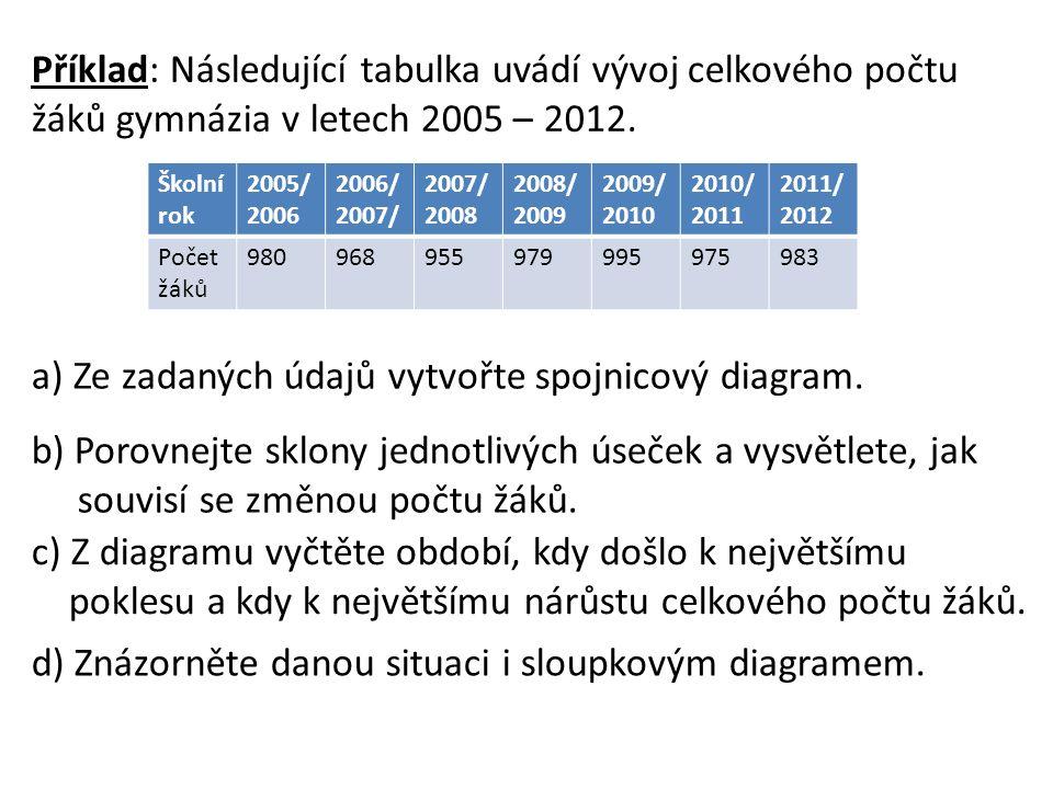 Příklad: Následující tabulka uvádí vývoj celkového počtu žáků gymnázia v letech 2005 – 2012.