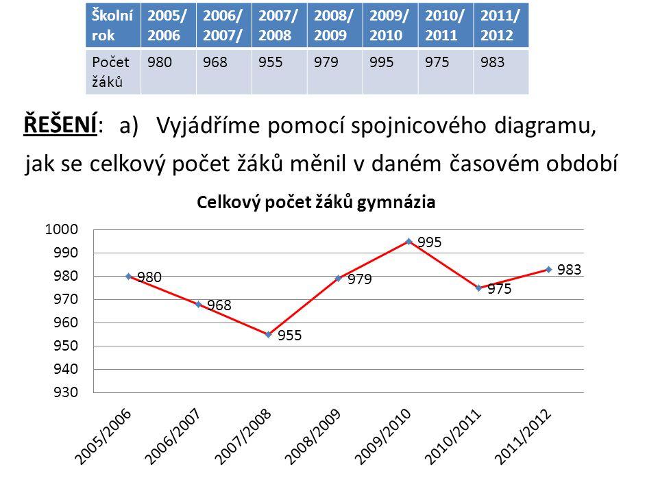 Školní rok 2005/ 2006 2006/ 2007/ 2007/ 2008 2008/ 2009 2009/ 2010 2010/ 2011 2011/ 2012 Počet žáků 980968955979995975983 ŘEŠENÍ: a)Vyjádříme pomocí spojnicového diagramu, jak se celkový počet žáků měnil v daném časovém období