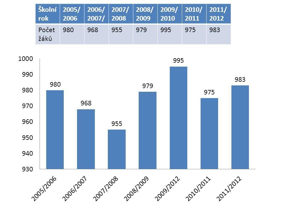 Školní rok 2005/ 2006 2006/ 2007/ 2007/ 2008 2008/ 2009 2009/ 2010 2010/ 2011 2011/ 2012 Počet žáků 980968955979995975983