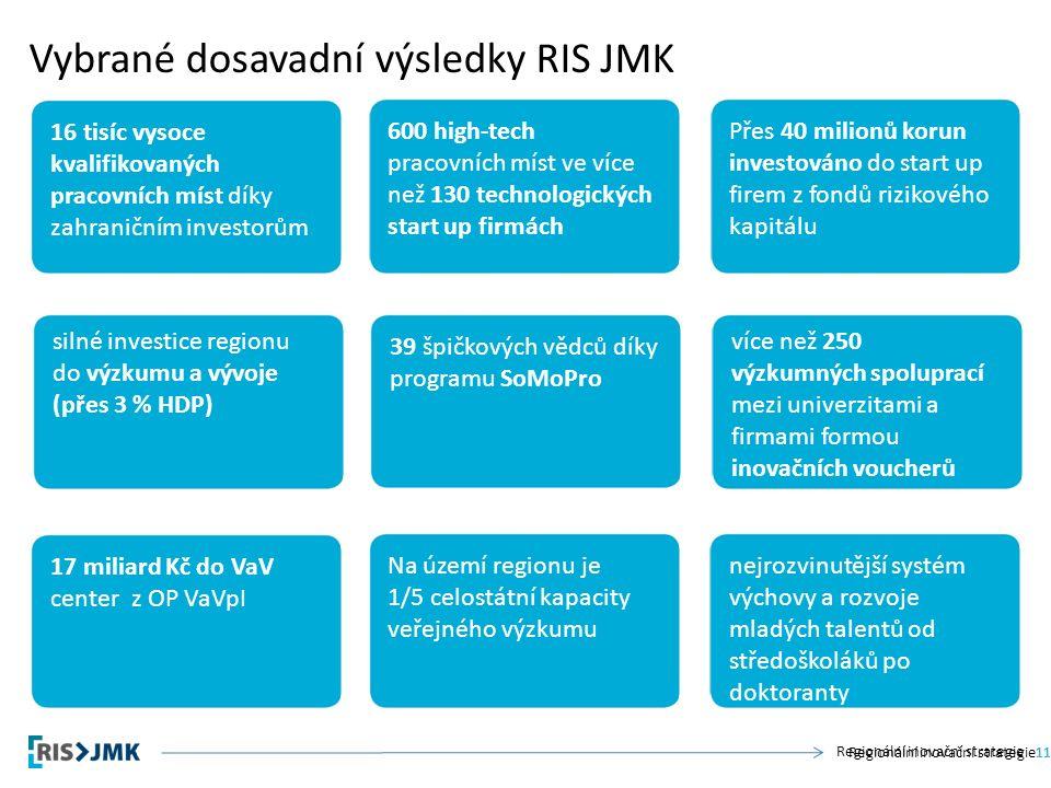 Regionální inovační strategie Vybrané dosavadní výsledky RIS JMK Regionální inovační strategie11 600 high-tech pracovních míst ve více než 130 technologických start up firmách 39 špičkových vědců díky programu SoMoPro Na území regionu je 1/5 celostátní kapacity veřejného výzkumu 16 tisíc vysoce kvalifikovaných pracovních míst díky zahraničním investorům silné investice regionu do výzkumu a vývoje (přes 3 % HDP) 17 miliard Kč do VaV center z OP VaVpI nejrozvinutější systém výchovy a rozvoje mladých talentů od středoškoláků po doktoranty Přes 40 milionů korun investováno do start up firem z fondů rizikového kapitálu více než 250 výzkumných spoluprací mezi univerzitami a firmami formou inovačních voucherů