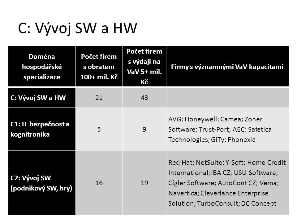 C: Vývoj SW a HW Doména hospodářské specializace Počet firem s obratem 100+ mil.