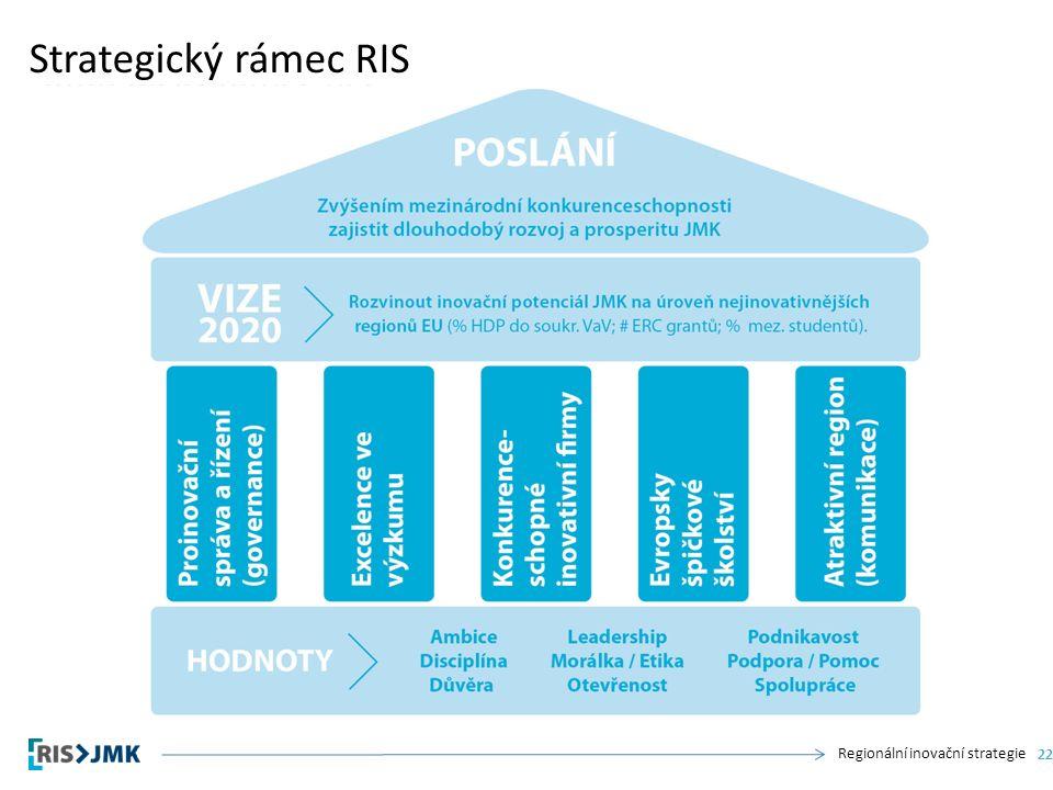 Regionální inovační strategie Strategický rámec RIS 22
