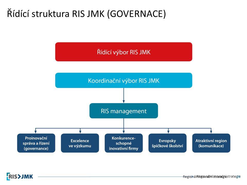 Regionální inovační strategie Řídící struktura RIS JMK (GOVERNACE) Regionální inovační strategie24