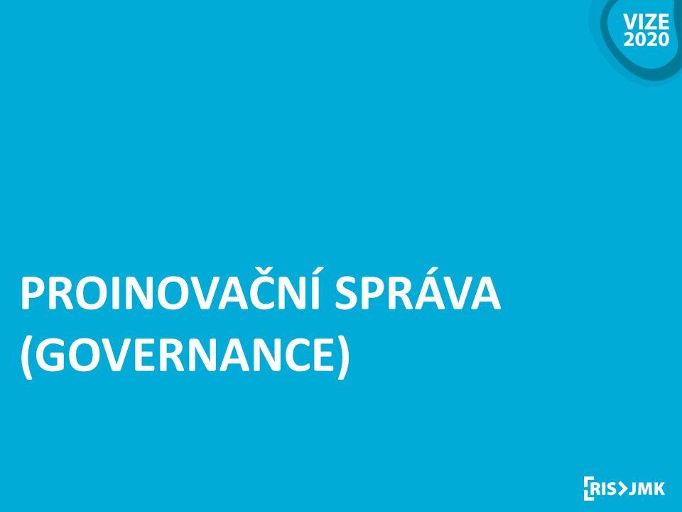 Regionální inovační strategie PROINOVAČNÍ SPRÁVA (GOVERNANCE)