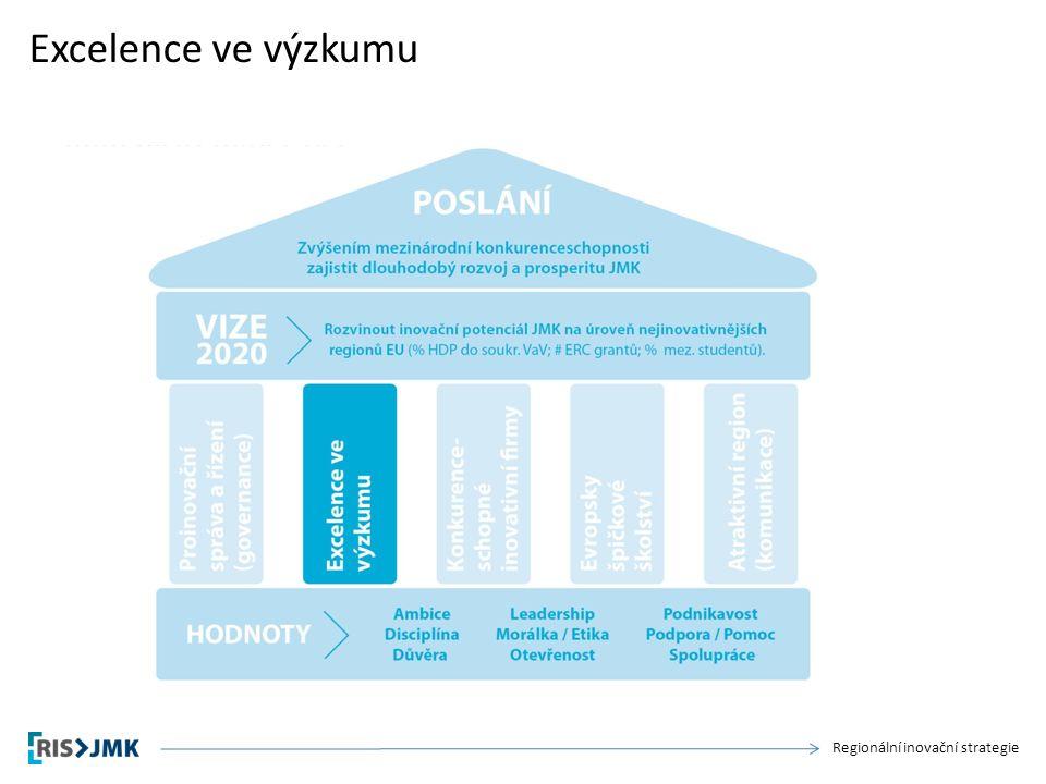 Regionální inovační strategie Excelence ve výzkumu
