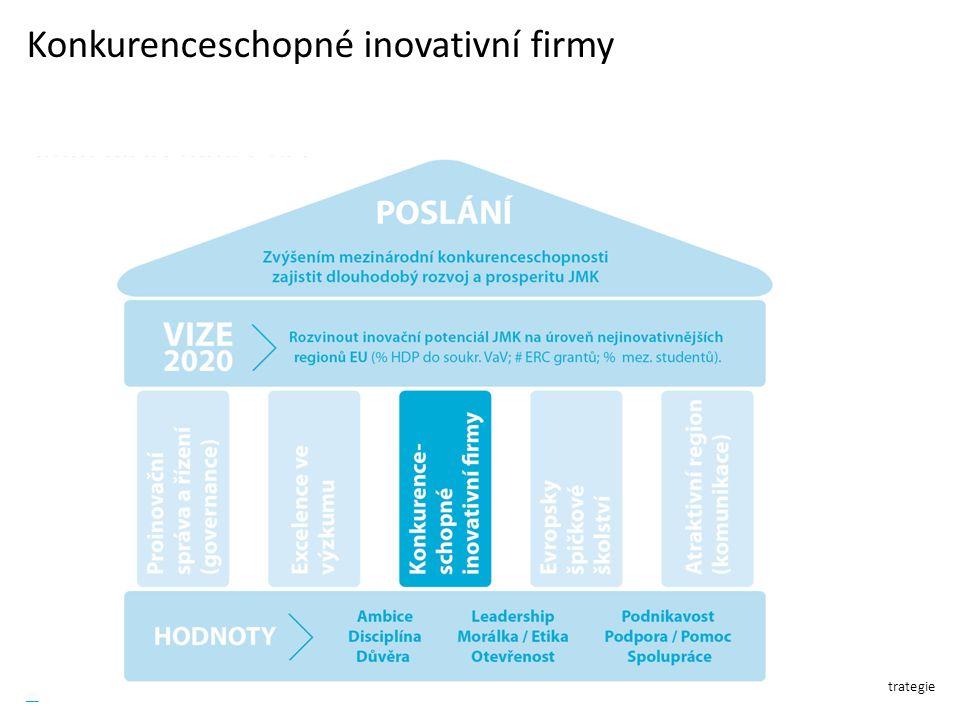 Regionální inovační strategie Konkurenceschopné inovativní firmy