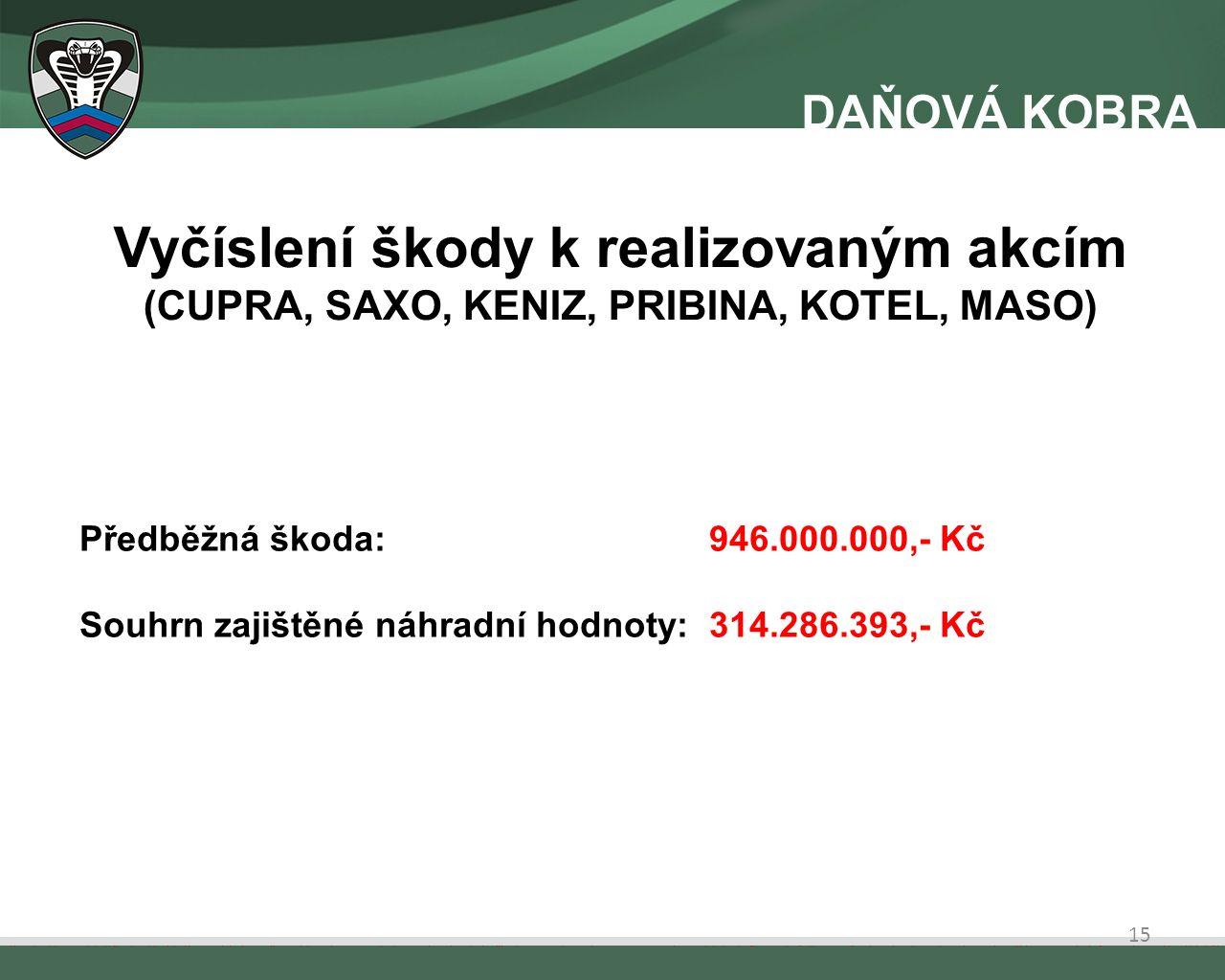 Vyčíslení škody k realizovaným akcím (CUPRA, SAXO, KENIZ, PRIBINA, KOTEL, MASO) Předběžná škoda: 946.000.000,- Kč Souhrn zajištěné náhradní hodnoty: 314.286.393,- Kč 15