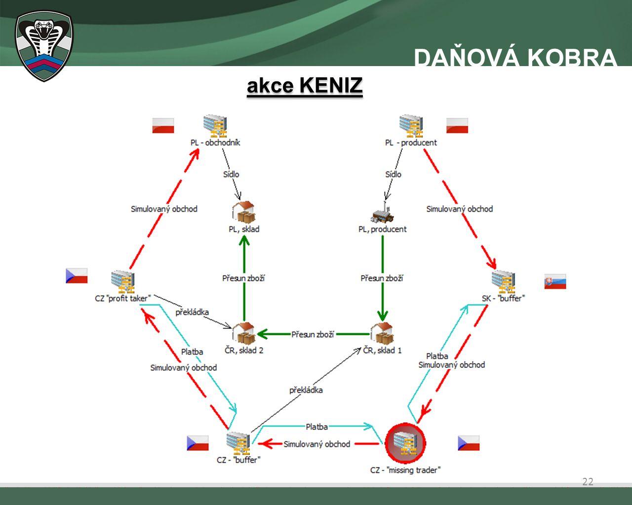 akce KENIZ 22