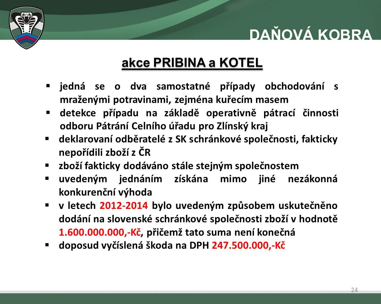  jedná se o dva samostatné případy obchodování s mraženými potravinami, zejména kuřecím masem  detekce případu na základě operativně pátrací činnosti odboru Pátrání Celního úřadu pro Zlínský kraj  deklarovaní odběratelé z SK schránkové společnosti, fakticky nepořídili zboží z ČR  zboží fakticky dodáváno stále stejným společnostem  uvedeným jednáním získána mimo jiné nezákonná konkurenční výhoda  v letech 2012-2014 bylo uvedeným způsobem uskutečněno dodání na slovenské schránkové společnosti zboží v hodnotě 1.600.000.000,-Kč, přičemž tato suma není konečná  doposud vyčíslená škoda na DPH 247.500.000,-Kč akce PRIBINA a KOTEL 24