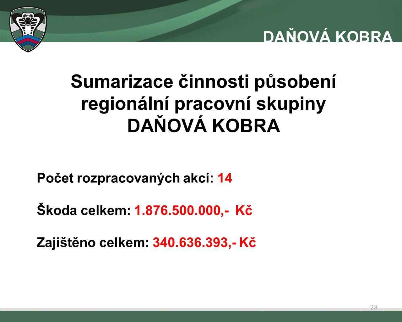 Sumarizace činnosti působení regionální pracovní skupiny DAŇOVÁ KOBRA Počet rozpracovaných akcí: 14 Škoda celkem: 1.876.500.000,- Kč Zajištěno celkem: 340.636.393,- Kč 28