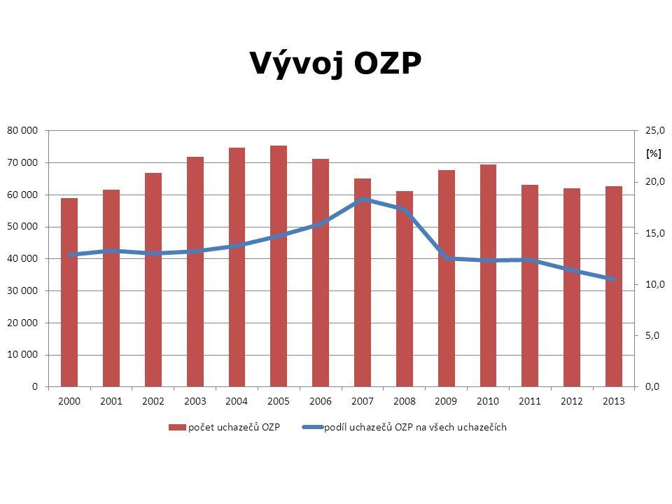 OZP na okresní úrovni  Pořadí okresů ČR dle podílu uchazečů OZP na všech uchazečích o zaměstnání k 30.