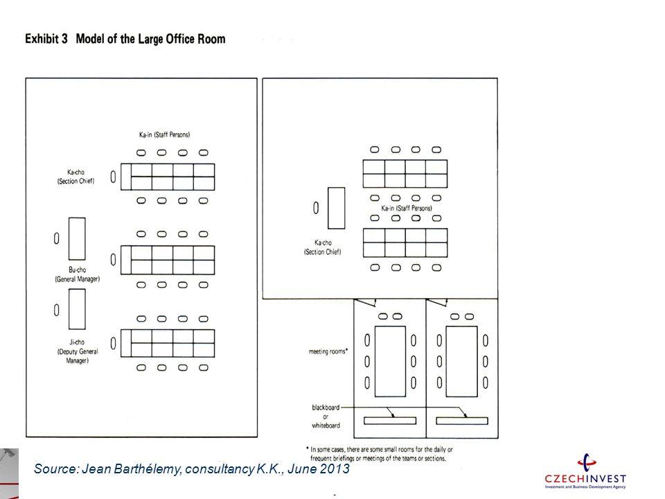 Source: Jean Barthélemy, consultancy K.K., June 2013