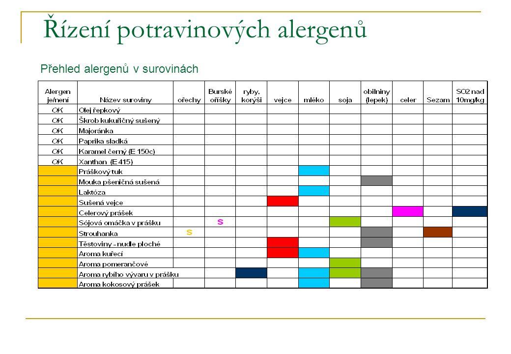 Řízení potravinových alergenů Přehled alergenů v surovinách
