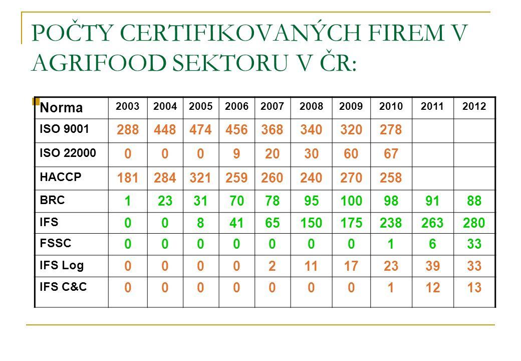 POČTY CERTIFIKOVANÝCH FIREM V AGRIFOOD SEKTORU V ČR: Norma 2003200420052006200720082009201020112012 ISO 9001 288448474456368340320278 ISO 22000 000920