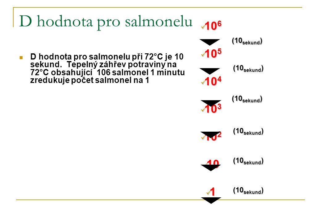 D hodnota pro salmonelu D hodnota pro salmonelu při 72°C je 10 sekund. Tepelný záhřev potraviny na 72°C obsahující 106 salmonel 1 minutu zredukuje poč