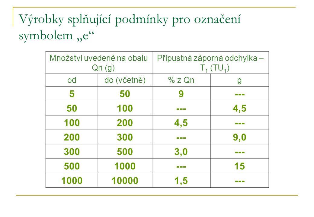 """Výrobky splňující podmínky pro označení symbolem """"e"""" Množství uvedené na obalu Qn (g) Přípustná záporná odchylka – T 1 (TU 1 ) oddo (včetně)% z Qng 55"""