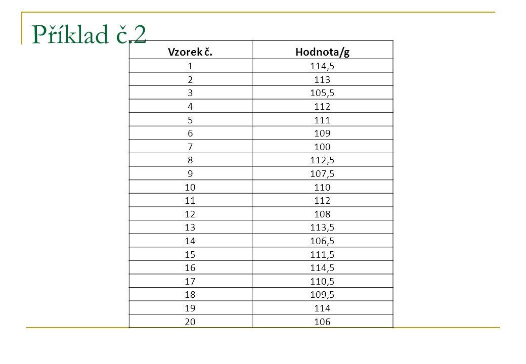 Příklad č.2 Vzorek č.Hodnota/g 1114,5 2113 3 105,5 4112 5111 6 109 7100 8112,5 9107,5 10110 11112 12108 13113,5 14106,5 15111,5 16114,5 17 110,5 18109