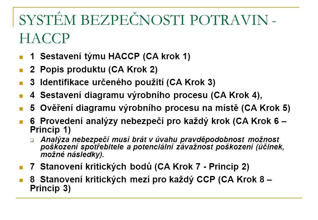 SYSTÉM BEZPEČNOSTI POTRAVIN - HACCP 1 Sestavení týmu HACCP (CA krok 1) 2 Popis produktu (CA Krok 2) 3 Identifikace určeného použití (CA Krok 3) 4 Sest