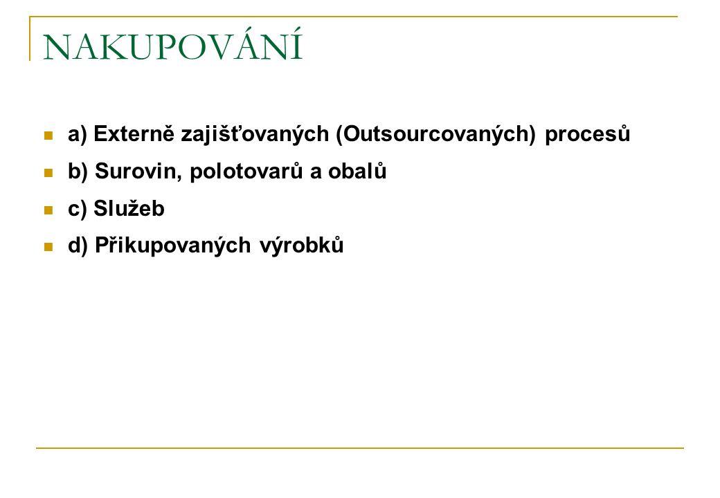 NAKUPOVÁNÍ a) Externě zajišťovaných (Outsourcovaných) procesů b) Surovin, polotovarů a obalů c) Služeb d) Přikupovaných výrobků
