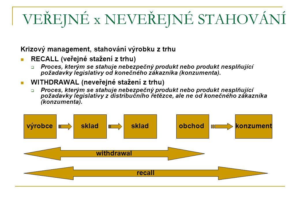 VEŘEJNÉ x NEVEŘEJNÉ STAHOVÁNÍ Krizový management, stahování výrobku z trhu RECALL (veřejné stažení z trhu)  Proces, kterým se stahuje nebezpečný prod