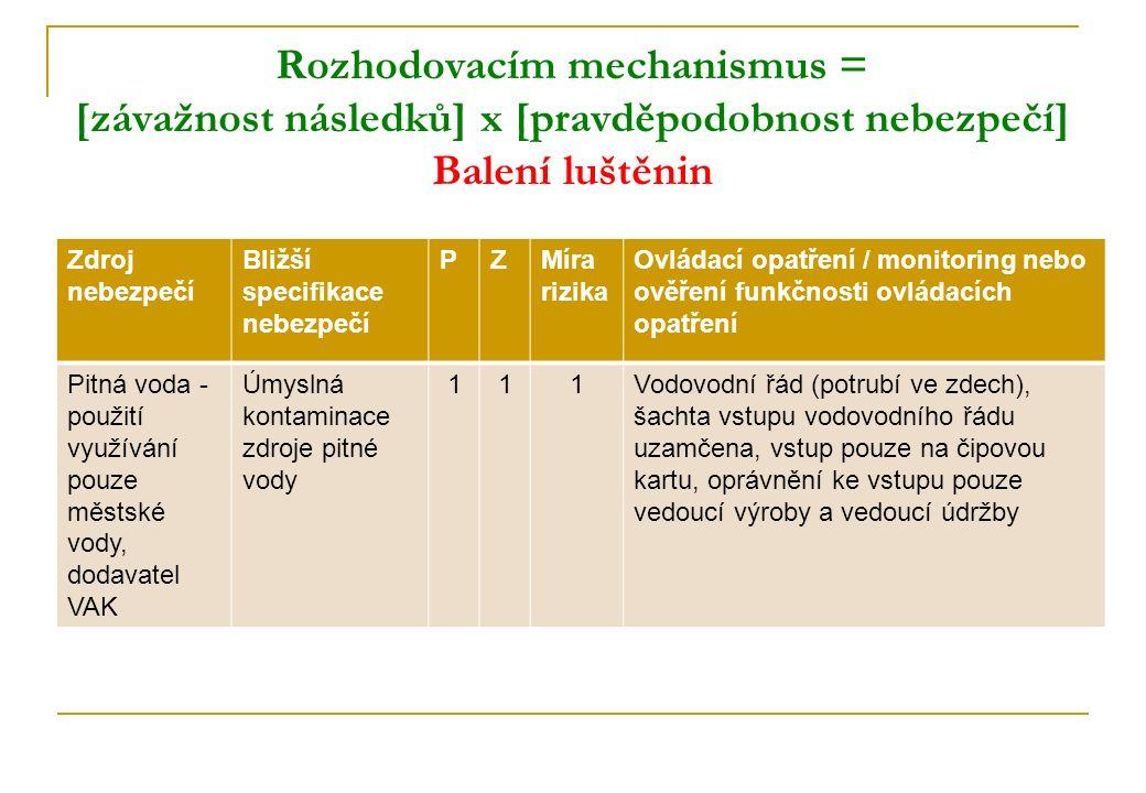 Rozhodovacím mechanismus = [závažnost následků] x [pravděpodobnost nebezpečí] Balení luštěnin Zdroj nebezpečí Bližší specifikace nebezpečí PZMíra rizi