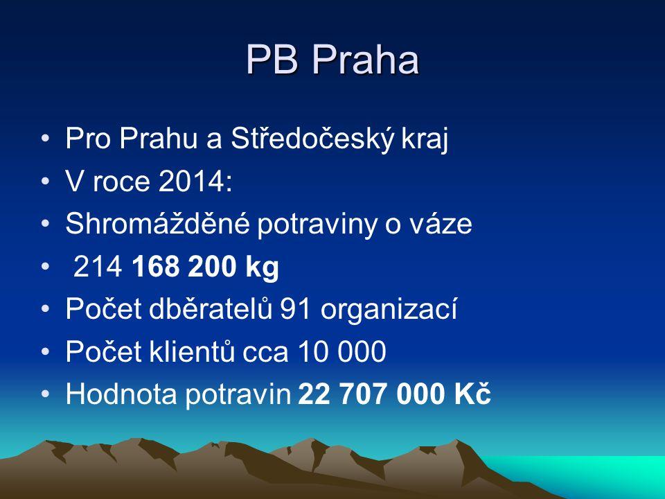 PB Praha Pro Prahu a Středočeský kraj V roce 2014: Shromážděné potraviny o váze 214 168 200 kg Počet dběratelů 91 organizací Počet klientů cca 10 000 Hodnota potravin 22 707 000 Kč
